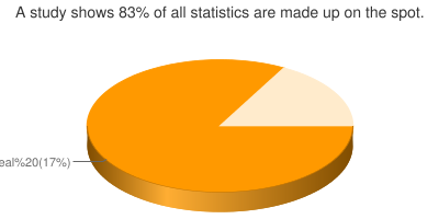 A study shows 83% of all statistics are made up on the spot.
